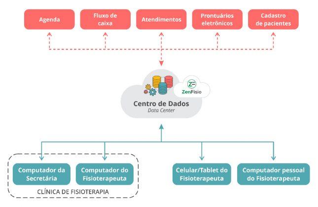 Estrutura de funcionamento e comunicação de dados do Sistema ZenFisio - Sofware na nuvem